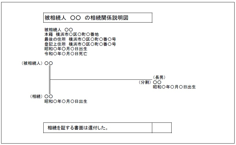 相続関係説明図の例