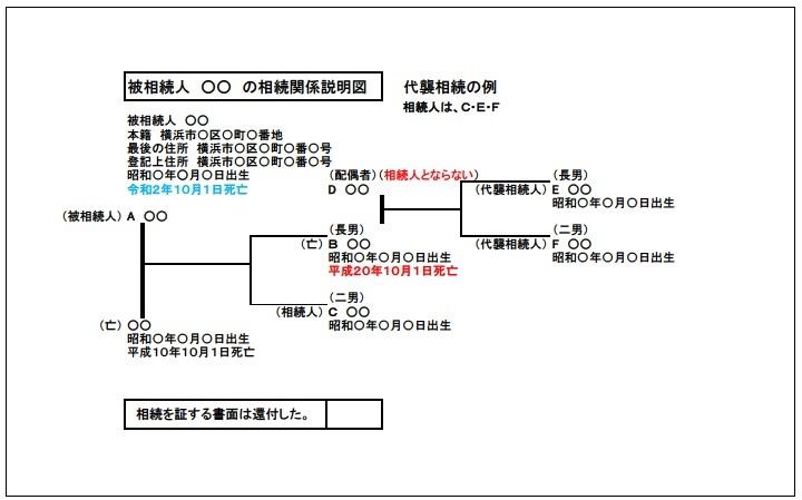 相続関係説明図(代襲相続)の例-1
